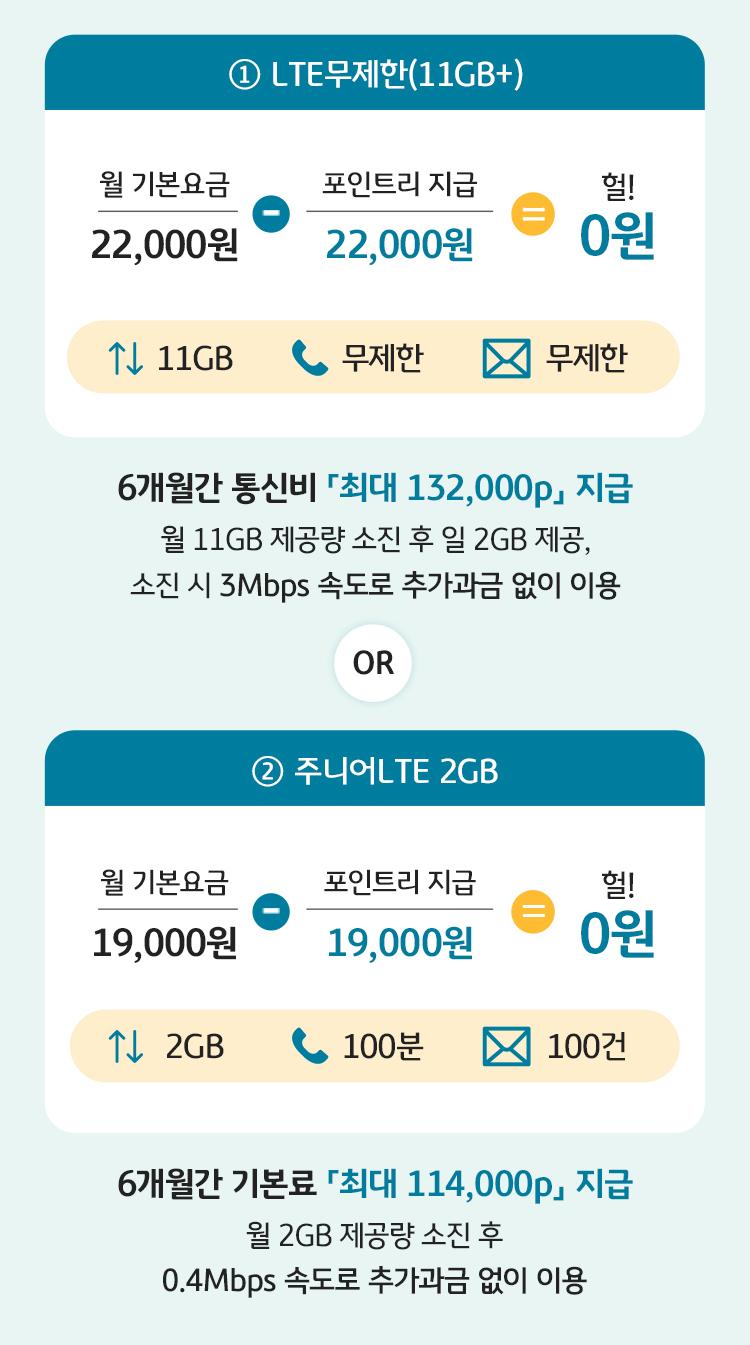 ① LTE 무제한(11GB+) 6개월간 월 기본료 「최대 132,000p」 지급 월 11GB 제공량 소진 후 일 2GB 제공, 소진 시 3Mbps 속도로 추가과금 없이 이용 OR ② 주니어 LTE 2GB 6개월간 월 기본료 「최대 114,000p」 지급 월 2GB 제공량 소진 후 0.4Mbps 속도로 추가과금 없이 이용